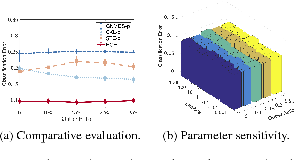 Figure 3 for Robust Ordinal Embedding from Contaminated Relative Comparisons