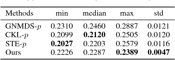 Figure 4 for Robust Ordinal Embedding from Contaminated Relative Comparisons