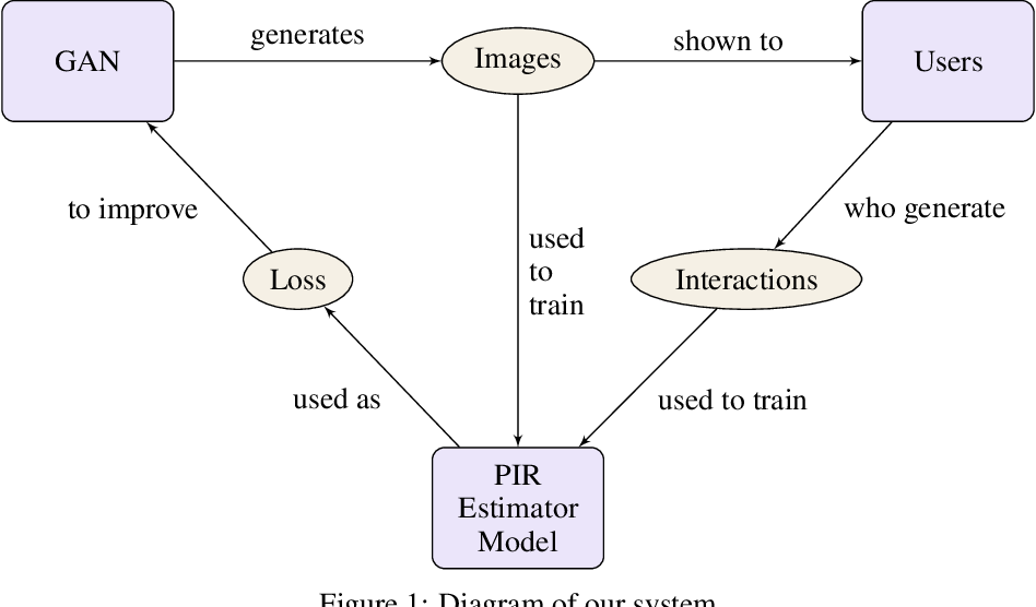 Figure 1 for Improving image generative models with human interactions