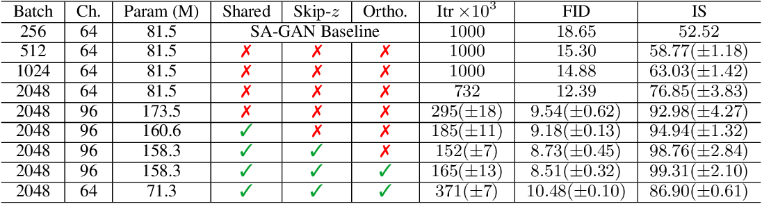 Figure 2 for Large Scale GAN Training for High Fidelity Natural Image Synthesis