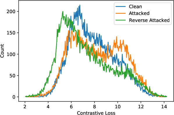 Figure 3 for Adversarial Attacks are Reversible with Natural Supervision