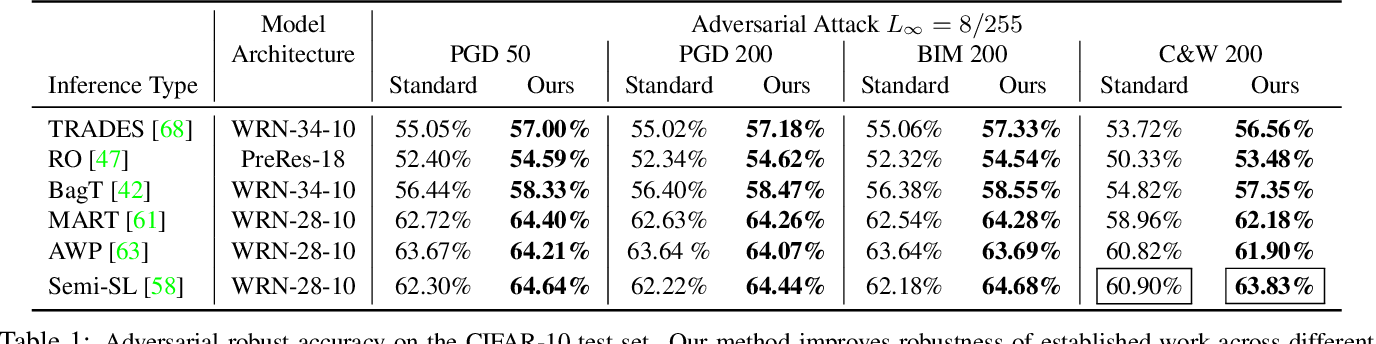 Figure 2 for Adversarial Attacks are Reversible with Natural Supervision