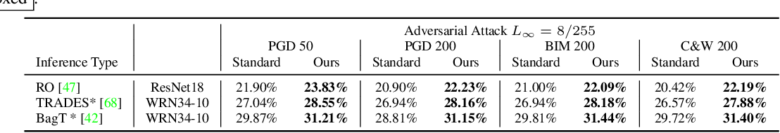 Figure 4 for Adversarial Attacks are Reversible with Natural Supervision
