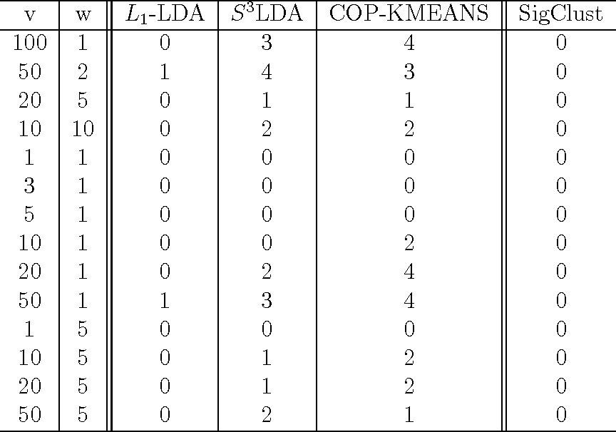 Figure 2 for Significance Analysis of High-Dimensional, Low-Sample Size Partially Labeled Data