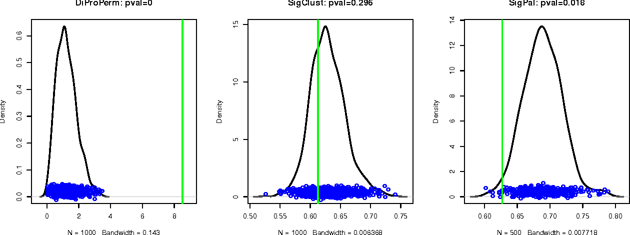 Figure 3 for Significance Analysis of High-Dimensional, Low-Sample Size Partially Labeled Data