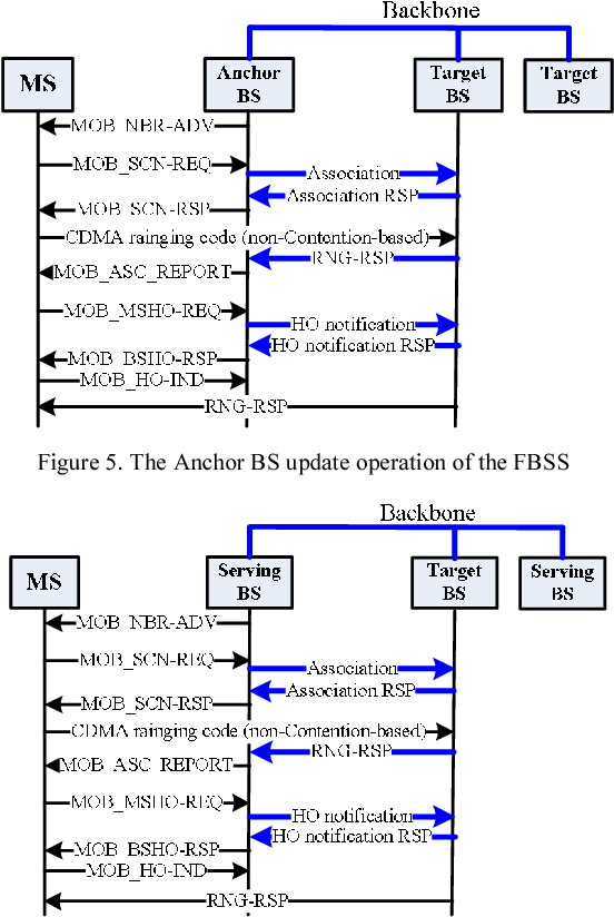 An improved handover algorithm for scheduling services in IEEE8O2