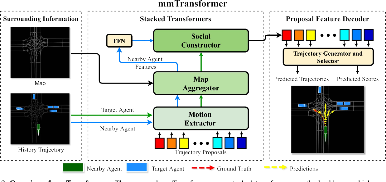 Figure 3 for Multimodal Motion Prediction with Stacked Transformers
