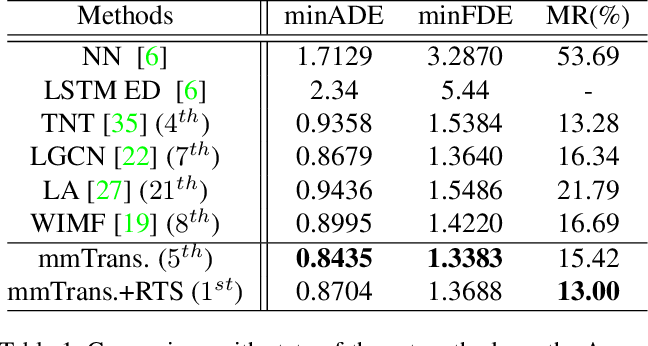 Figure 2 for Multimodal Motion Prediction with Stacked Transformers