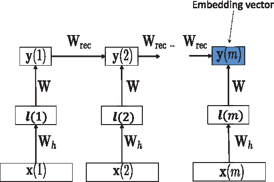 Figure 1 for Deep Sentence Embedding Using Long Short-Term Memory Networks: Analysis and Application to Information Retrieval