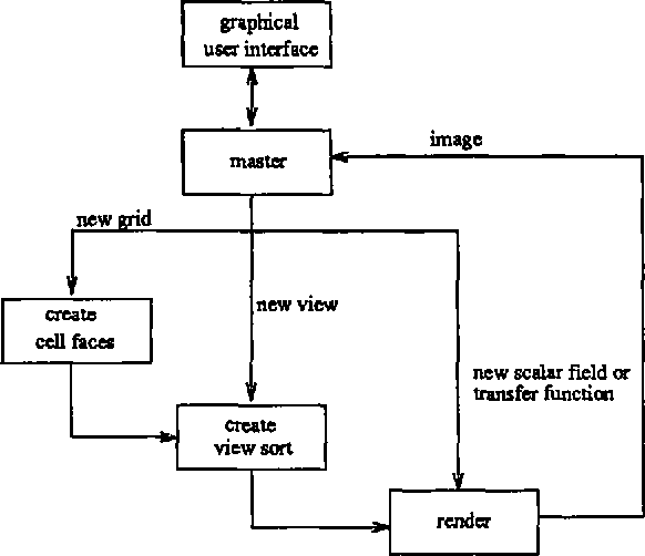 Figure 1: Overview of main functions.