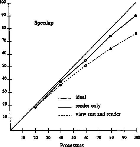 Figure 3: Speedup for the Blunt Fin Dataset.