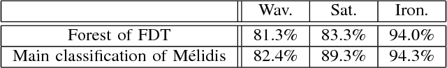 TABLE IV EVALUATION OF THE INTEREST OF THE FOCUSING MECHANISM BY COMPARING RECOGNITION RATES OF A FOREST OF FDT AND THE MAIN CLASSIFICATION IN THE MÉLIDIS SYSTEM.