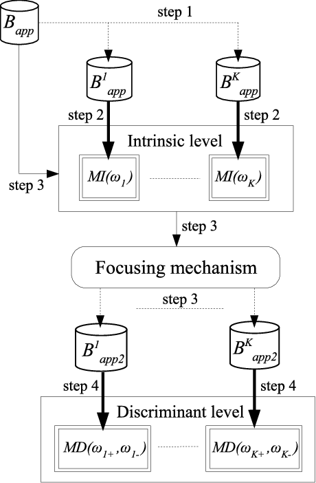 Fig. 4. The modeling process of the Mélidis system.
