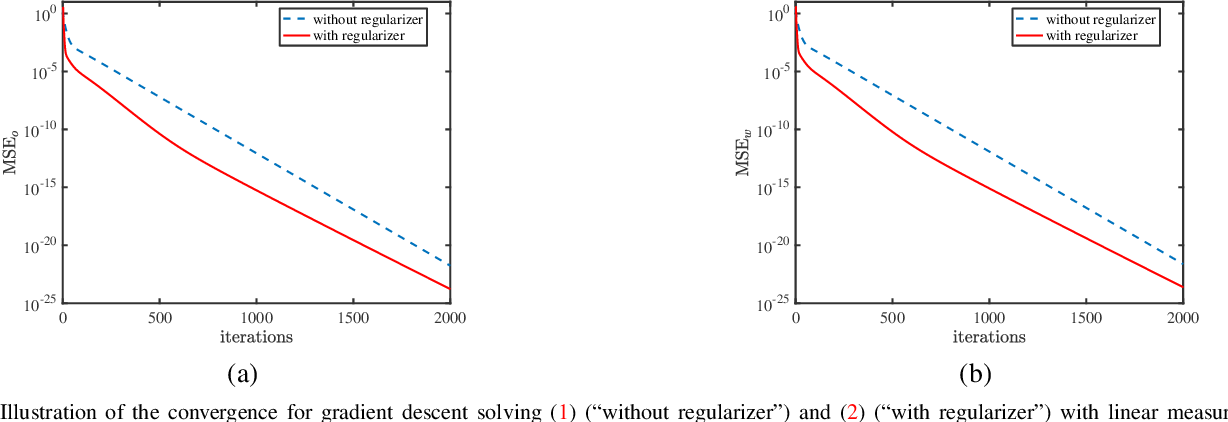 Figure 1 for The Global Optimization Geometry of Shallow Linear Neural Networks
