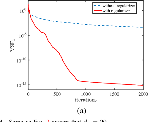 Figure 4 for The Global Optimization Geometry of Shallow Linear Neural Networks