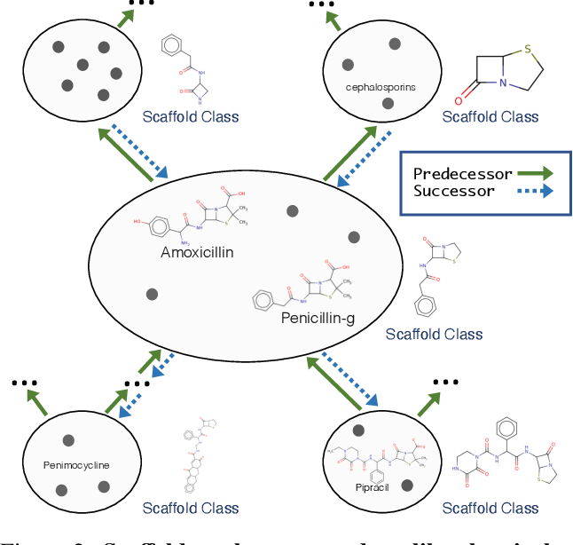 Figure 3 for Scaffold Embeddings: Learning the Structure Spanned by Chemical Fragments, Scaffolds and Compounds