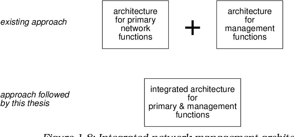 PDF] Network Management Architectures - Semantic Scholar