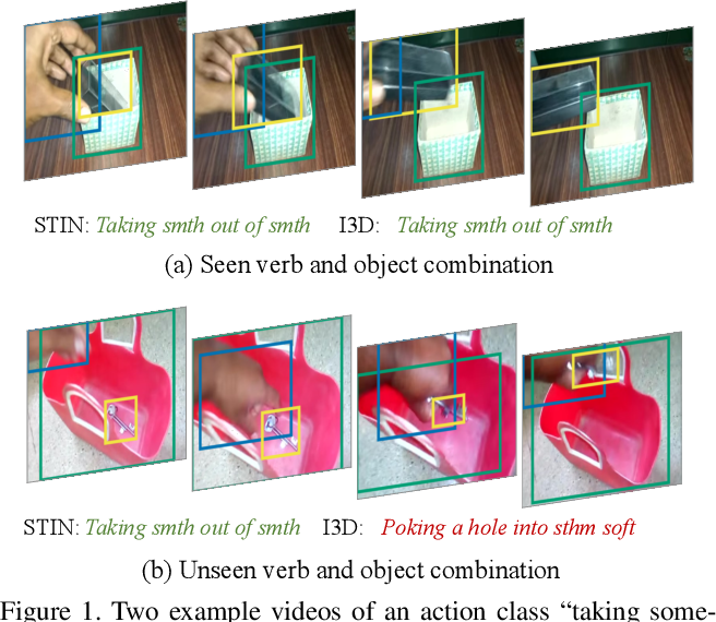Figure 1 for Something-Else: Compositional Action Recognition with Spatial-Temporal Interaction Networks