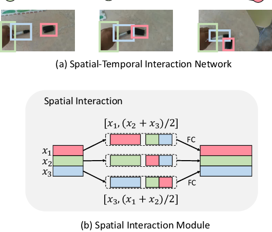 Figure 3 for Something-Else: Compositional Action Recognition with Spatial-Temporal Interaction Networks