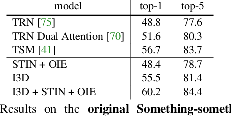 Figure 4 for Something-Else: Compositional Action Recognition with Spatial-Temporal Interaction Networks