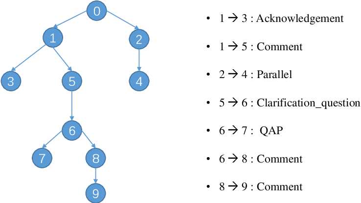 Figure 1 for An Annotation Scheme of A Large-scale Multi-party Dialogues Dataset for Discourse Parsing and Machine Comprehension