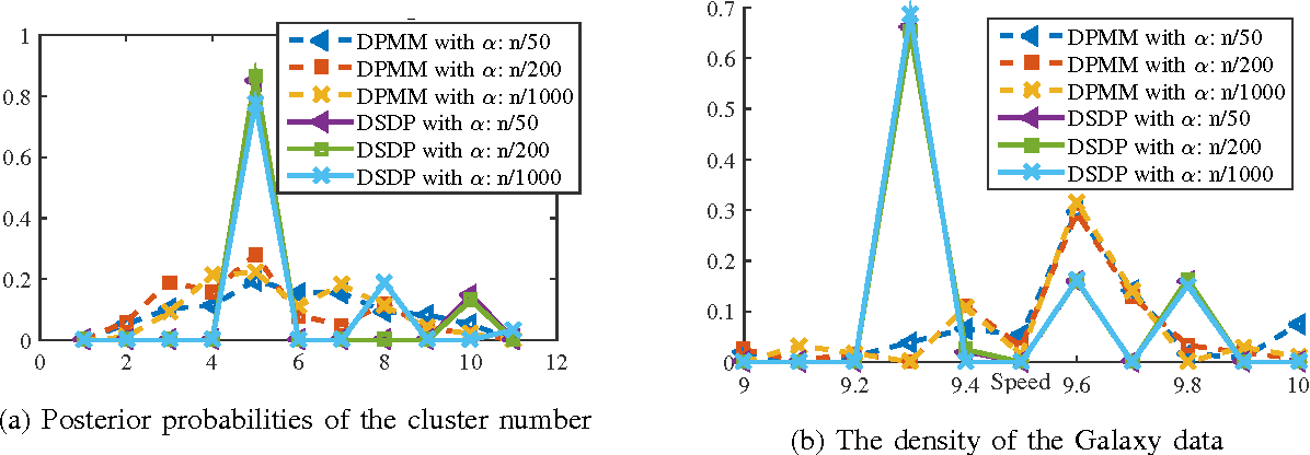 Figure 2 for Consistency Analysis for the Doubly Stochastic Dirichlet Process