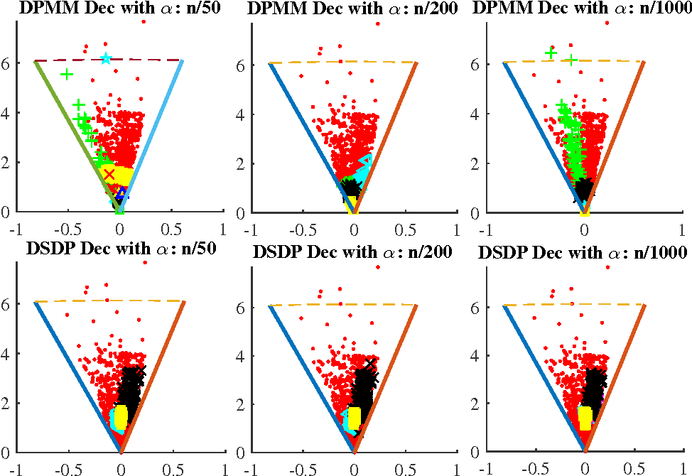 Figure 3 for Consistency Analysis for the Doubly Stochastic Dirichlet Process