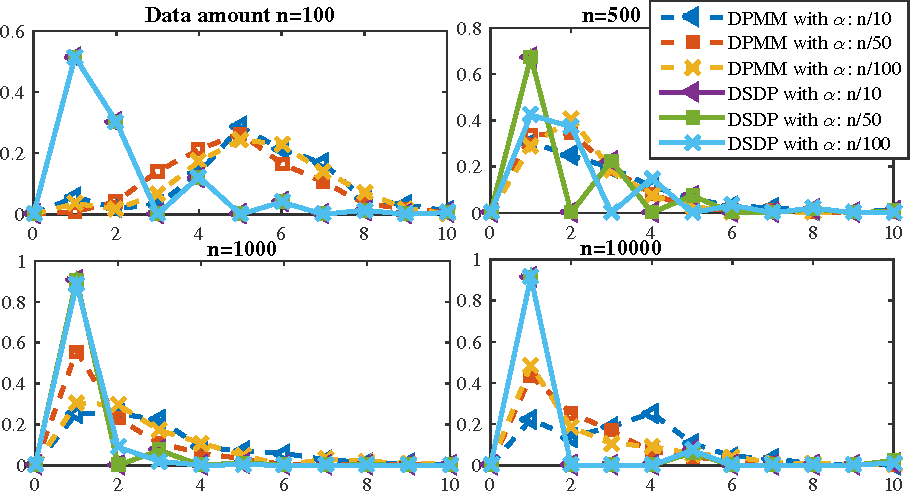 Figure 1 for Consistency Analysis for the Doubly Stochastic Dirichlet Process