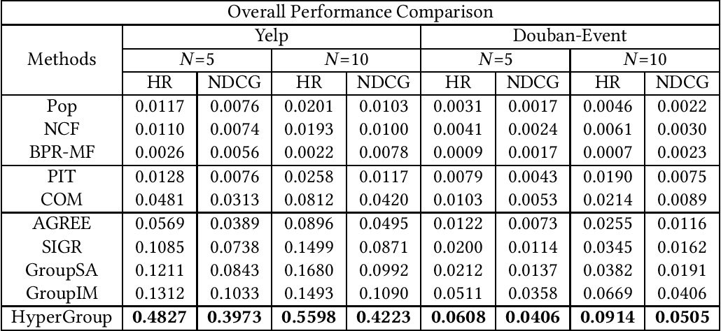 Figure 4 for Hierarchical Hyperedge Embedding-based Representation Learning for Group Recommendation