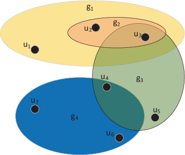 Figure 1 for Hierarchical Hyperedge Embedding-based Representation Learning for Group Recommendation