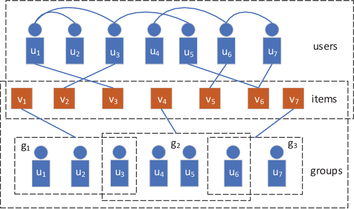 Figure 3 for Hierarchical Hyperedge Embedding-based Representation Learning for Group Recommendation