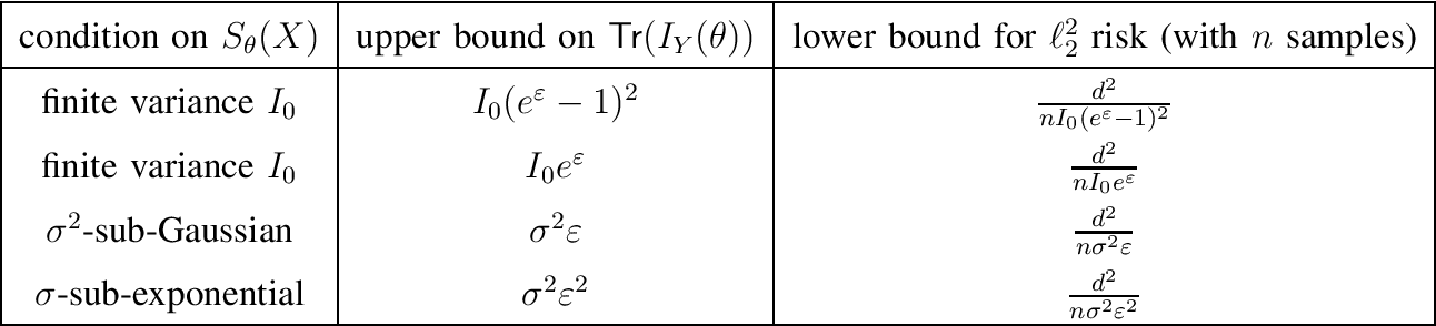 Figure 2 for Fisher information under local differential privacy