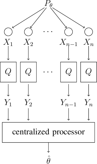 Figure 1 for Fisher information under local differential privacy