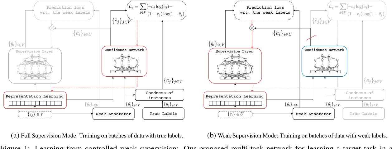 Figure 1 for Avoiding Your Teacher's Mistakes: Training Neural Networks with Controlled Weak Supervision