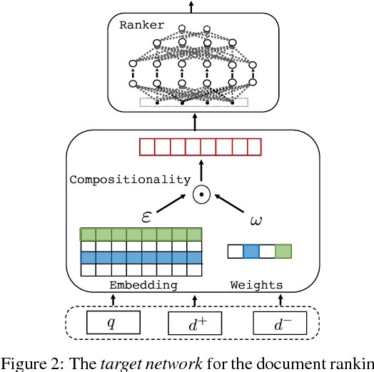 Figure 3 for Avoiding Your Teacher's Mistakes: Training Neural Networks with Controlled Weak Supervision