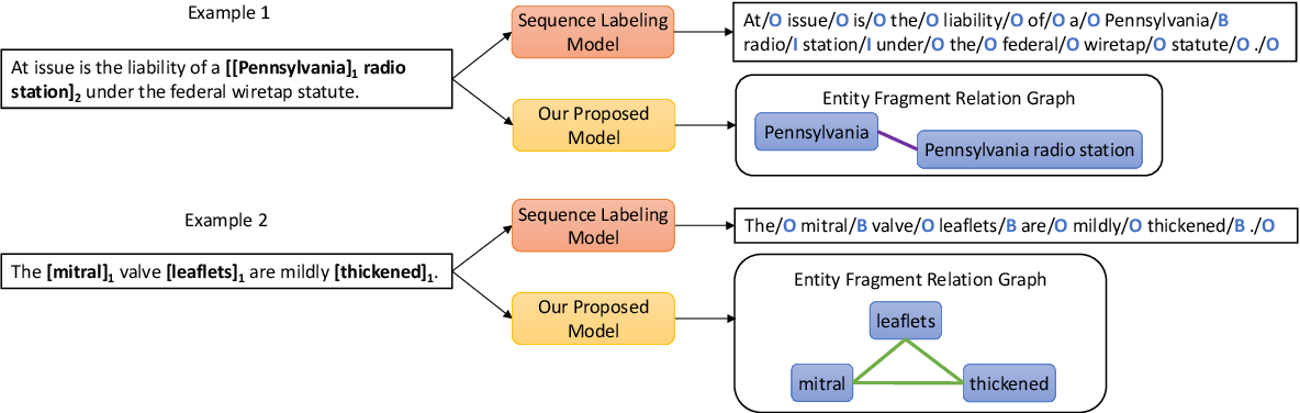 Figure 1 for A Span-Based Model for Joint Overlapped and Discontinuous Named Entity Recognition