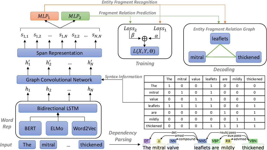 Figure 3 for A Span-Based Model for Joint Overlapped and Discontinuous Named Entity Recognition