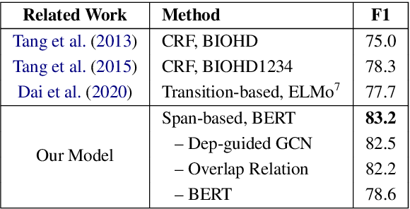 Figure 4 for A Span-Based Model for Joint Overlapped and Discontinuous Named Entity Recognition