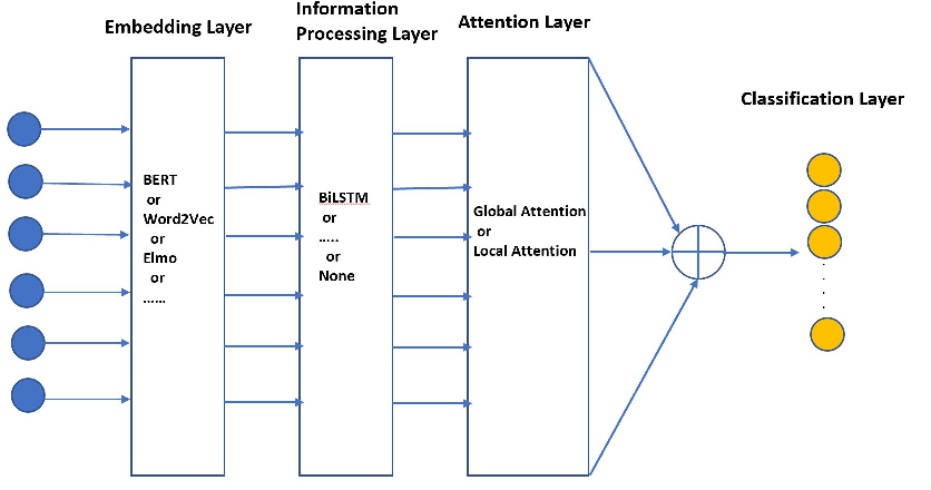 Figure 1 for Progress Notes Classification and Keyword Extraction using Attention-based Deep Learning Models with BERT