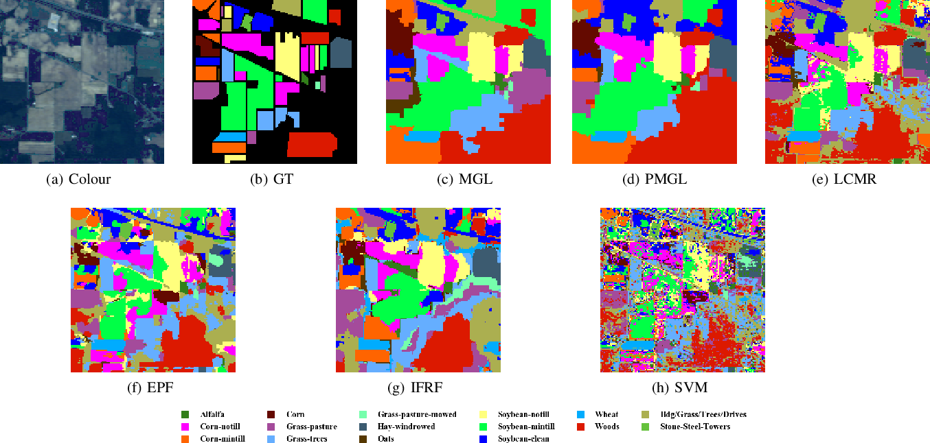 Figure 4 for Semi-supervised Superpixel-based Multi-Feature Graph Learning for Hyperspectral Image Data