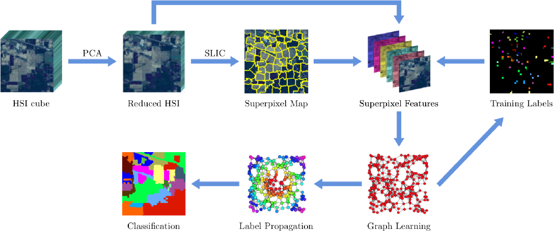 Figure 1 for Semi-supervised Superpixel-based Multi-Feature Graph Learning for Hyperspectral Image Data