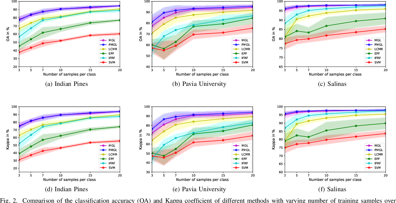 Figure 2 for Semi-supervised Superpixel-based Multi-Feature Graph Learning for Hyperspectral Image Data