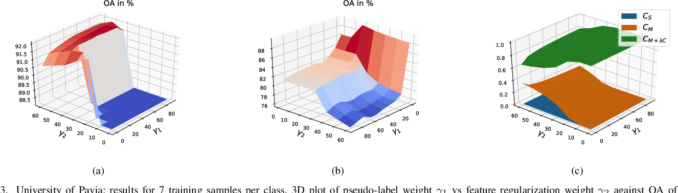 Figure 3 for Semi-supervised Superpixel-based Multi-Feature Graph Learning for Hyperspectral Image Data