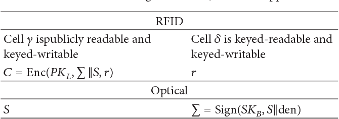 PDF] Banknote Validation through an Embedded RFID Chip and