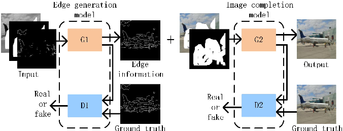 Figure 1 for An Edge Information and Mask Shrinking Based Image Inpainting Approach