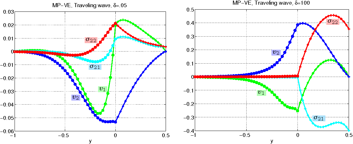 An Analysis Of A New Stable Partitioned Algorithm For Fsi Problems