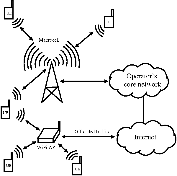 Efficient Mobile Data Offloading Using Wifi Access Points