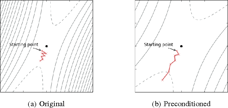 Figure 1 for Equilibrated adaptive learning rates for non-convex optimization