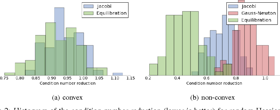 Figure 2 for Equilibrated adaptive learning rates for non-convex optimization