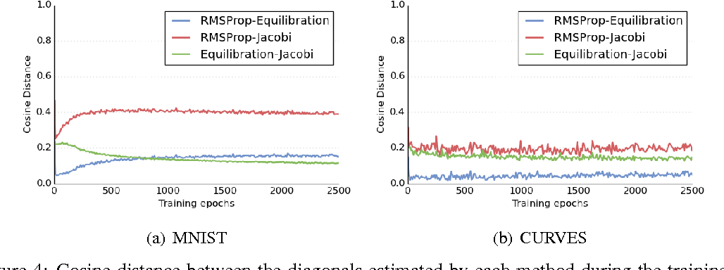 Figure 4 for Equilibrated adaptive learning rates for non-convex optimization